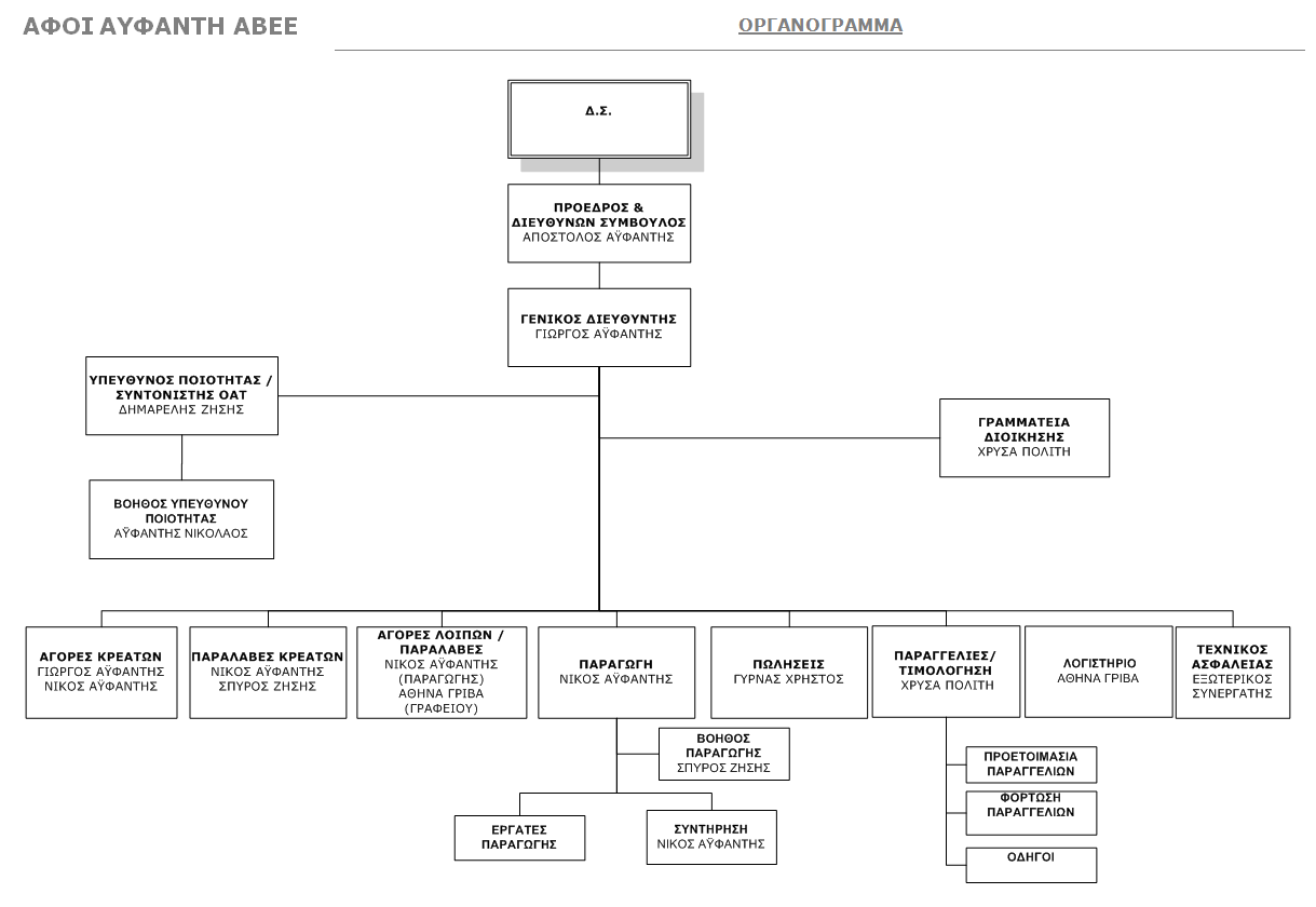 ORGANOGRAMMA 2015